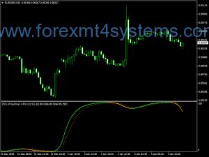 Forex DSS Kaufman AMA Indicator