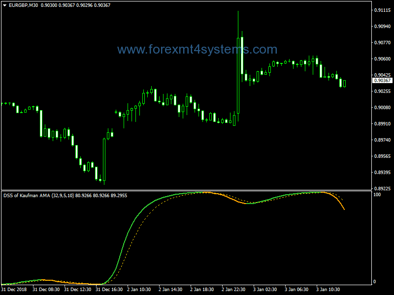 Forex DSS Kaufman AMA Indicator – ForexMT4Systems