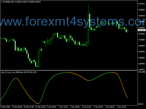 Indicador Diferencial Forex DSS MA