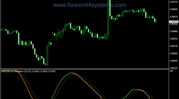 Forex DSS Momentum Alert Arrows Indicator