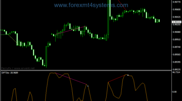Forex Divergence Peak Stochastic Indicator