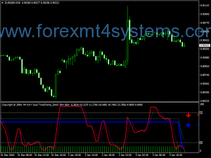 Forex Dual Time Frame Stochastic Indicator