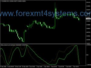 Forex Ehlers Sine Wave Stochastic Indicator