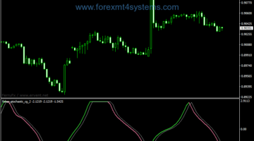 Forex Fisher Stochastic CG Indicator