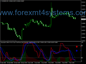 Forex Kay Dual Time Frame Stochastic Indicator