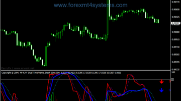Forex Kay Dual Time Frame Stochastic IndicatorForex Kay Dual Time Frame Stochastic Indicator