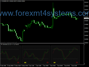 Forex Multi FFX Stochastic Indicator