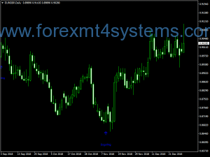 Indx Pattern Stochastic Indicator
