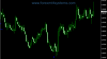Forex Pattern Stochastic Indicator