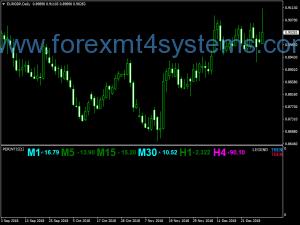 I-Forex Perintis I-Digi Stochastic Indicator