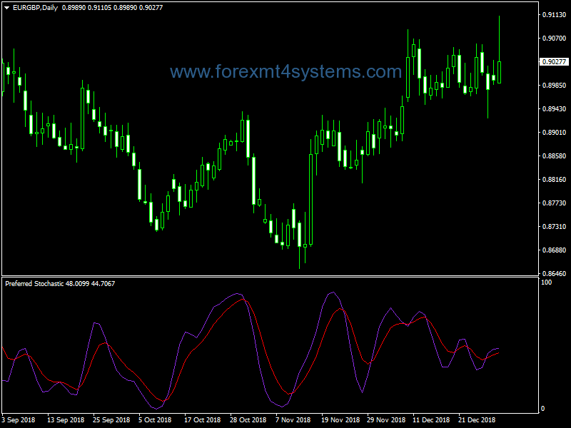Forex Preferred Stochastic Indicator
