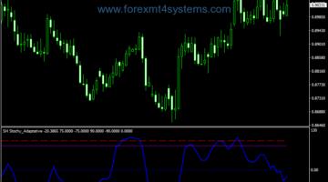 Forex SH Stochastic Adaptive Indicator