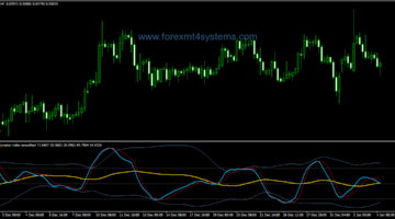 Forex Smoothed RSX Alert Indicator