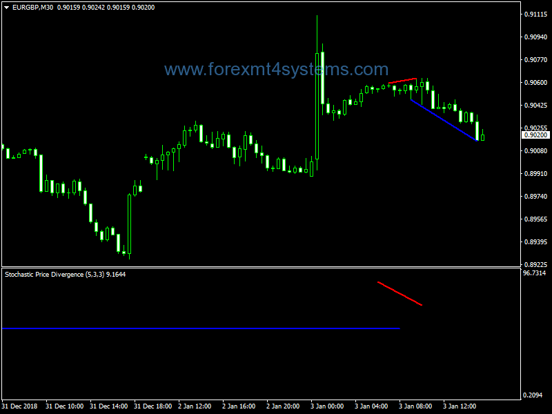 Forex Space Divergence Indicator