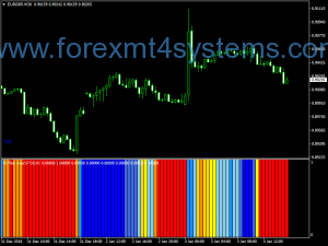 Forex Sto PJ Filter Over Stochastic Indicator