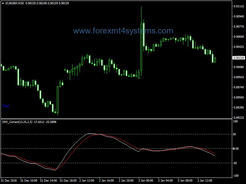 Forex Sto SMI Correct Indicator
