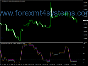 Indicador do Forex Sto Step Metro