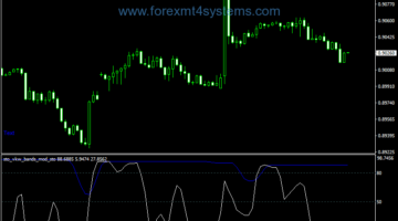 Forex Sto VKW Bands Modified Indicator