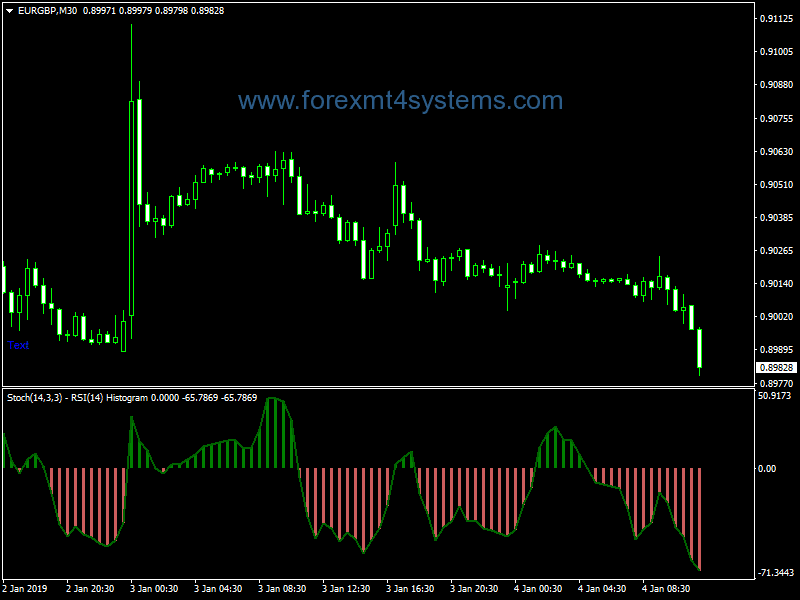 Forex Stoch RSI Histogram Indicator
