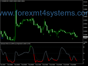 Indicador Classic Stochastic Color Forex