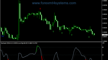 Forex Stochastic Color Classic Indicator