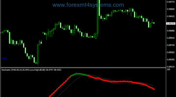Forex Stochastic Color D line Dots Indicator