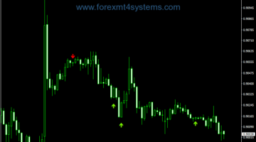 Forex Stochastic Cross Alert Overlay Indicator
