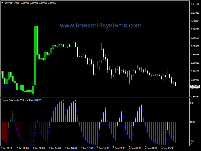 Forex Stochastic Digital Kahler Indicator
