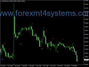 Indx Stochastic Komposter Indicator