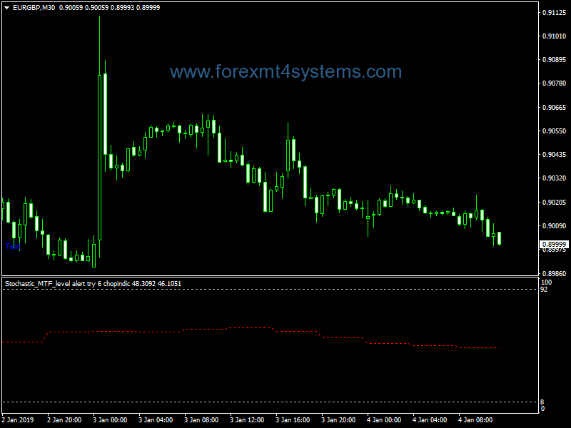 Forex Stochastic MTF Level Alert Chopindic Indicator