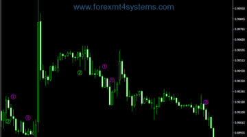 Indx Indicator for Forex Stochastic Melpheos