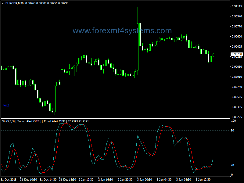 Forex Stochastic Sound Email Indicator