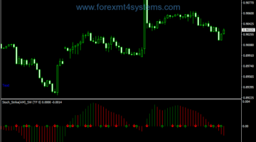 Forex Stochastic Strikeam SW Indicator