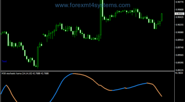 Forex Stochastic Super Kama Indicator
