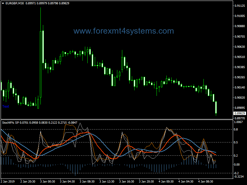 Forex Stochastic Super Position Indicator