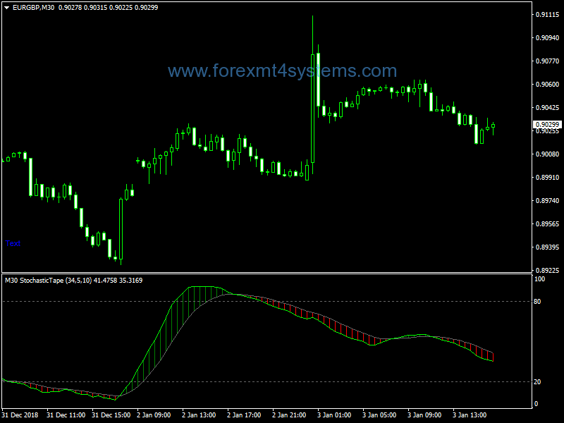 Forex Stochastic Tape MTF NMC Indicator