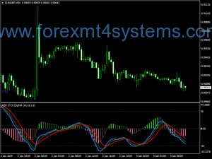 Forex Stochastic Two Sigmas MTF Histo Indicator