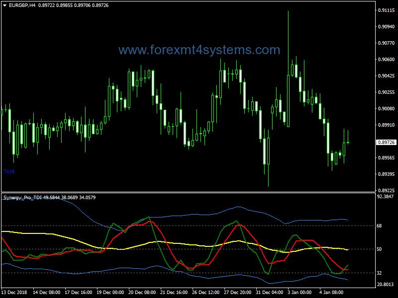 Forex Synergy PRO TDI Indicator
