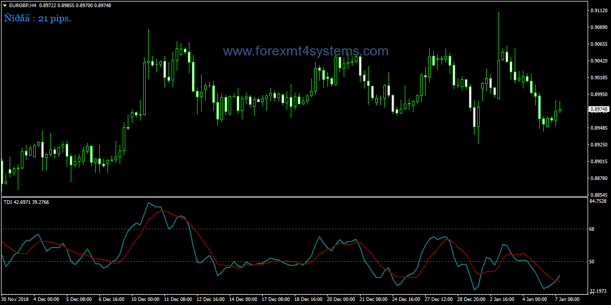 Forex TDI Red Green Alert Indicator