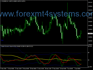 Forex TDI TR Colorful Indicator