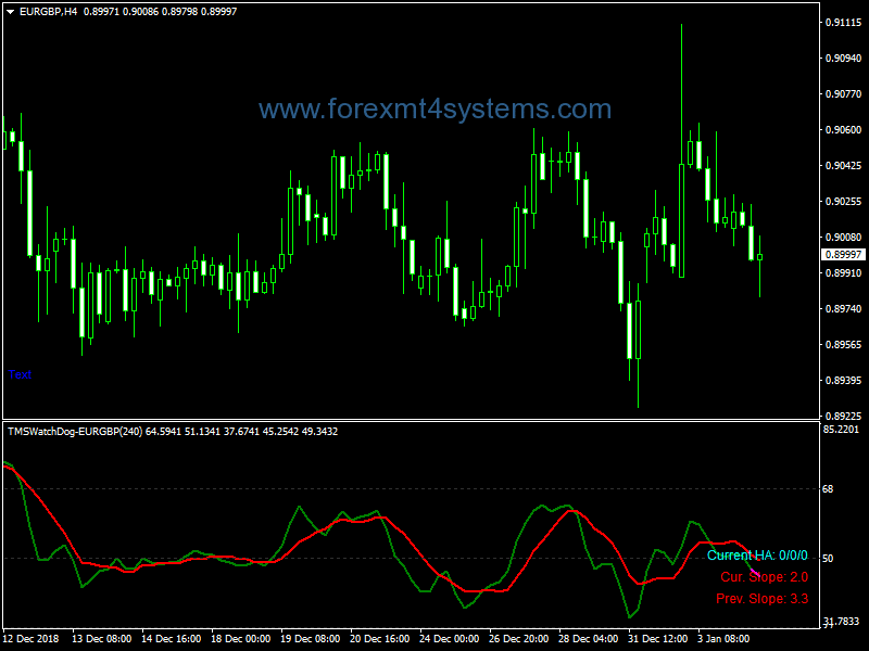 Forex TMS Watch Dog Indicator