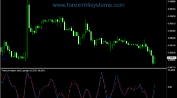 Forex Victory Stochastic Spread Indicator
