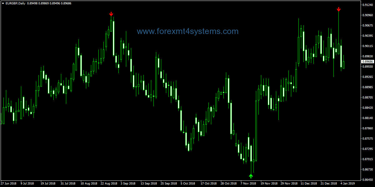 Forex Zig Zag Alert Pointer Indicator